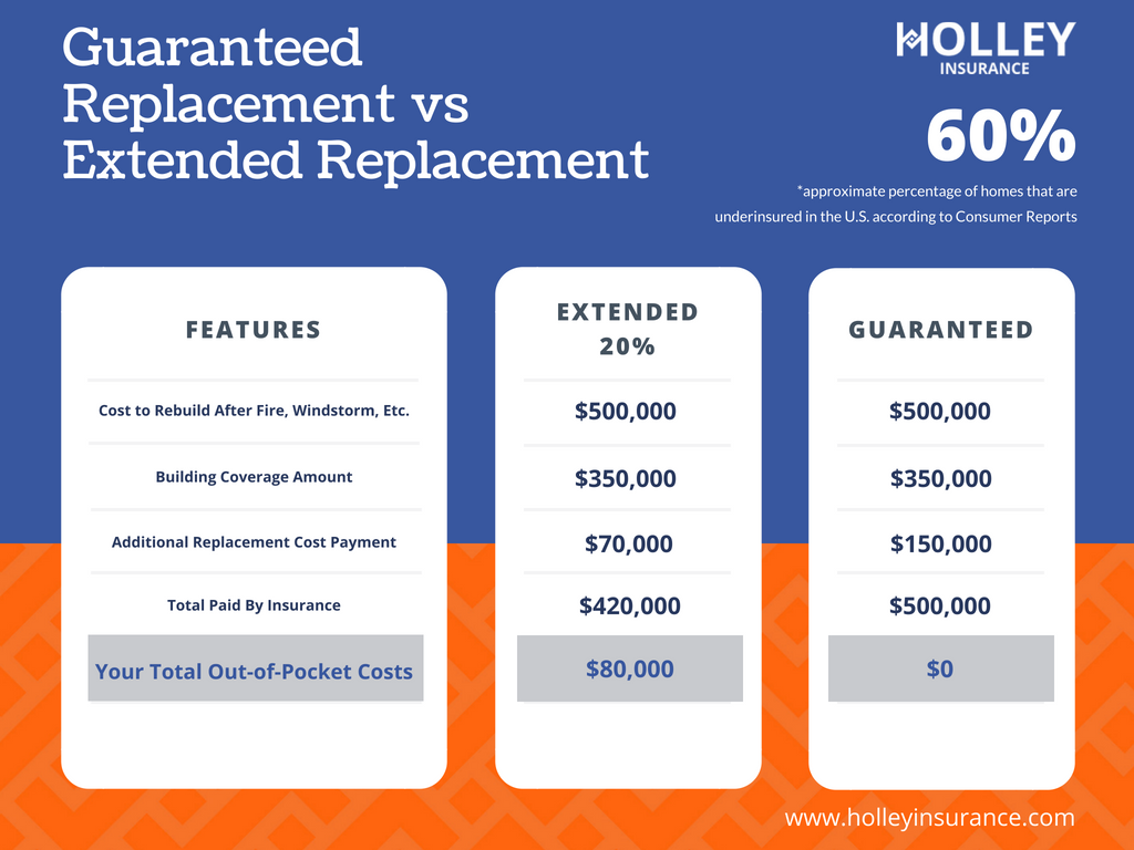 Guranteed Replacment vs Extended Replacement2